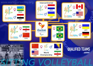 Rio2016 Qualified Teams