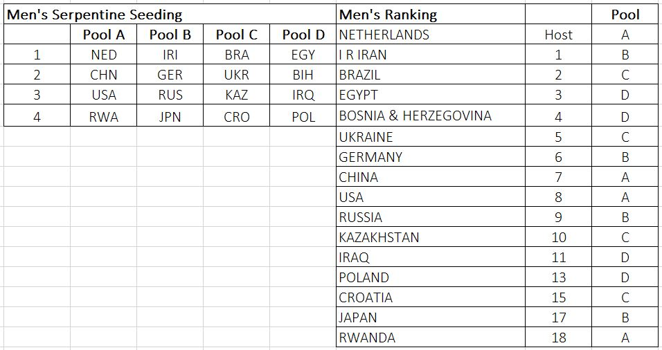 Sitting Volleyball World Championship 2018 Pools And Schedule