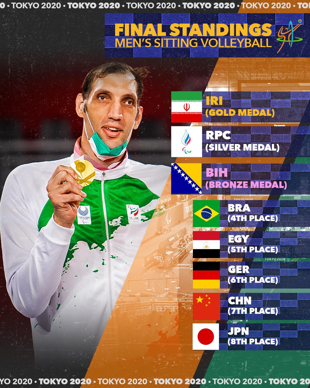 Men's Final Standing