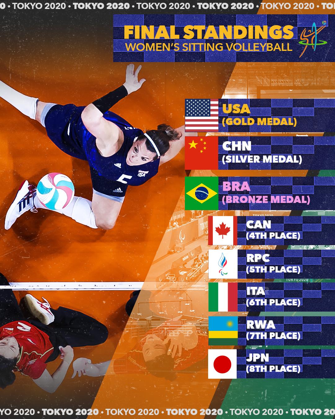 Women's Final Standing